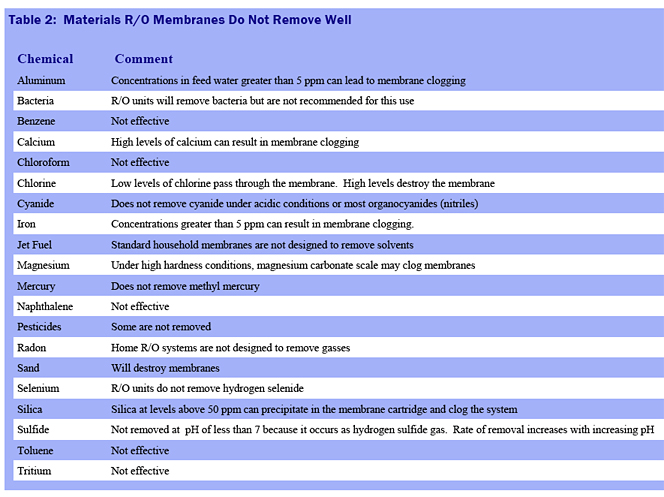 Reverse Osmosis Deficiencies Chart